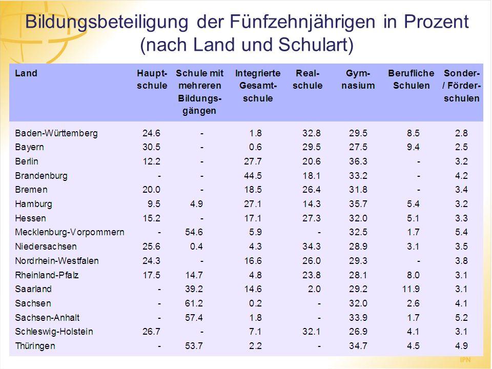 Bildungsbeteiligung der Fünfzehnjährigen in Prozent (nach Land und Schulart)