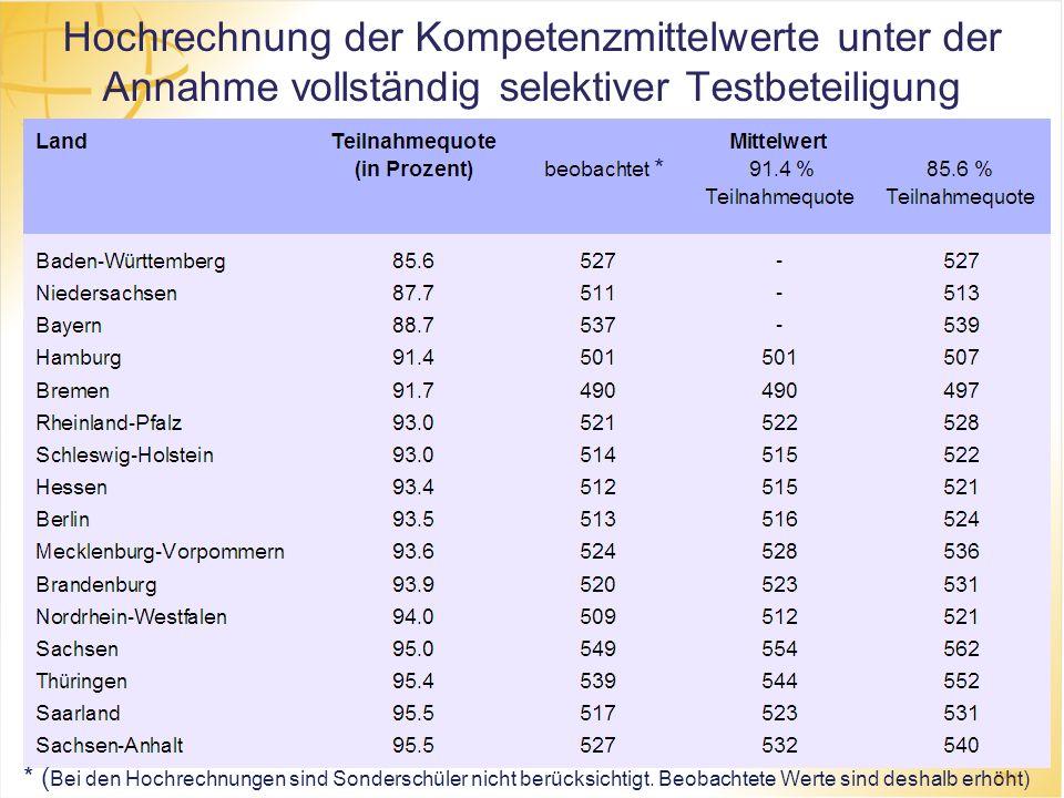 Hochrechnung der Kompetenzmittelwerte unter der Annahme vollständig selektiver Testbeteiligung * * ( Bei den Hochrechnungen sind Sonderschüler nicht b