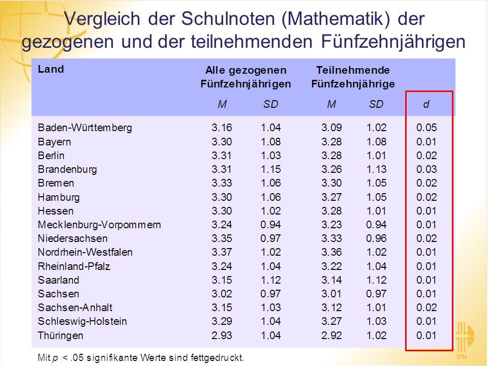 Vergleich der Schulnoten (Mathematik) der gezogenen und der teilnehmenden Fünfzehnjährigen