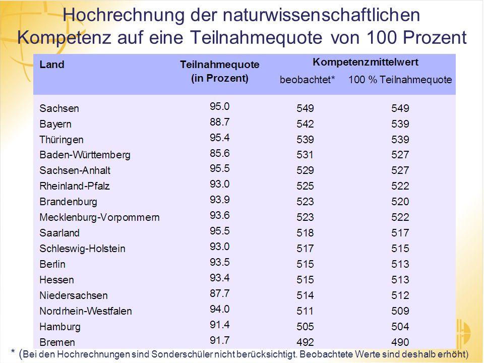Hochrechnung der naturwissenschaftlichen Kompetenz auf eine Teilnahmequote von 100 Prozent * ( Bei den Hochrechnungen sind Sonderschüler nicht berücks