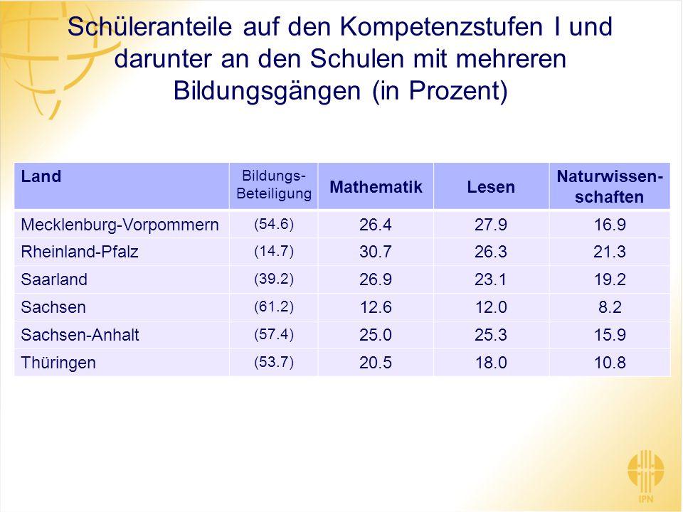 Schüleranteile auf den Kompetenzstufen I und darunter an den Schulen mit mehreren Bildungsgängen (in Prozent) Land Bildungs- Beteiligung MathematikLes