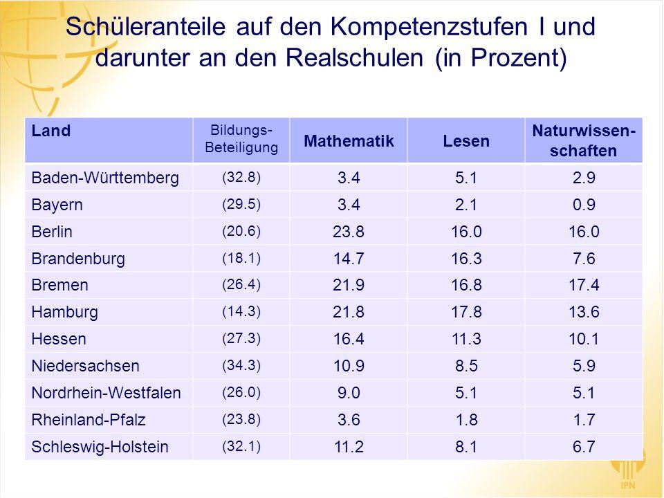 Schüleranteile auf den Kompetenzstufen I und darunter an den Realschulen (in Prozent) Land Bildungs- Beteiligung MathematikLesen Naturwissen- schaften