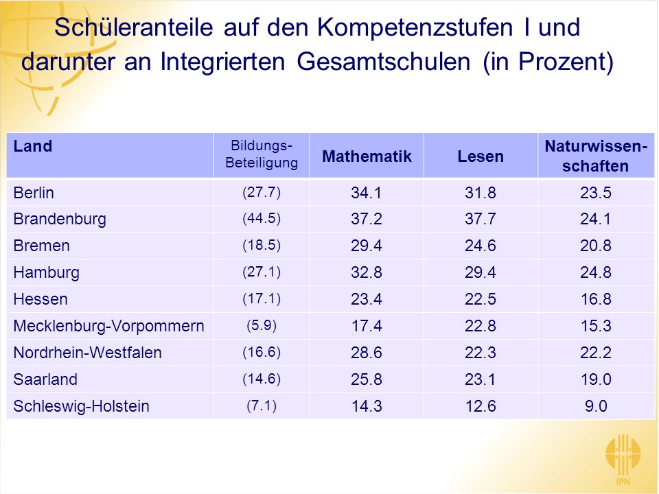 Schüleranteile auf den Kompetenzstufen I und darunter an Integrierten Gesamtschulen (in Prozent) Land Bildungs- Beteiligung MathematikLesen Naturwisse