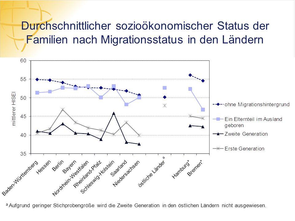 Durchschnittlicher sozioökonomischer Status der Familien nach Migrationsstatus in den Ländern a Aufgrund geringer Stichprobengröße wird die Zweite Gen