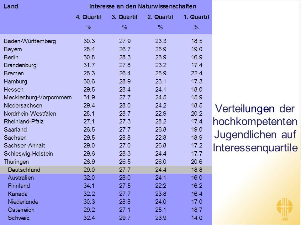 Verteilungen der hochkompetenten Jugendlichen auf Interessenquartile