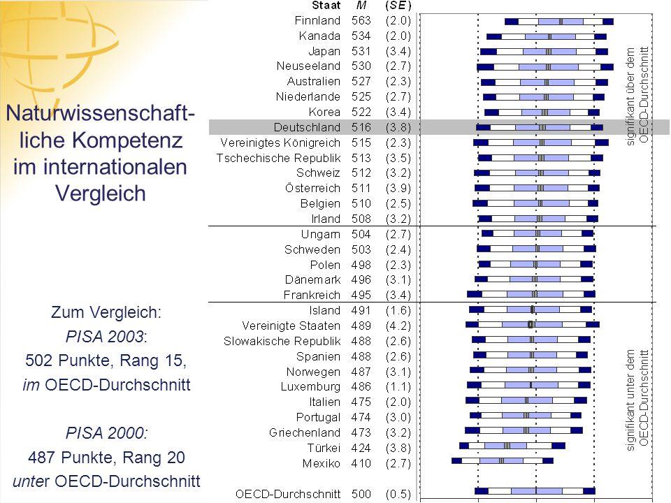 Naturwissenschaft- liche Kompetenz im internationalen Vergleich Zum Vergleich: PISA 2003: 502 Punkte, Rang 15, im OECD-Durchschnitt PISA 2000: 487 Pun