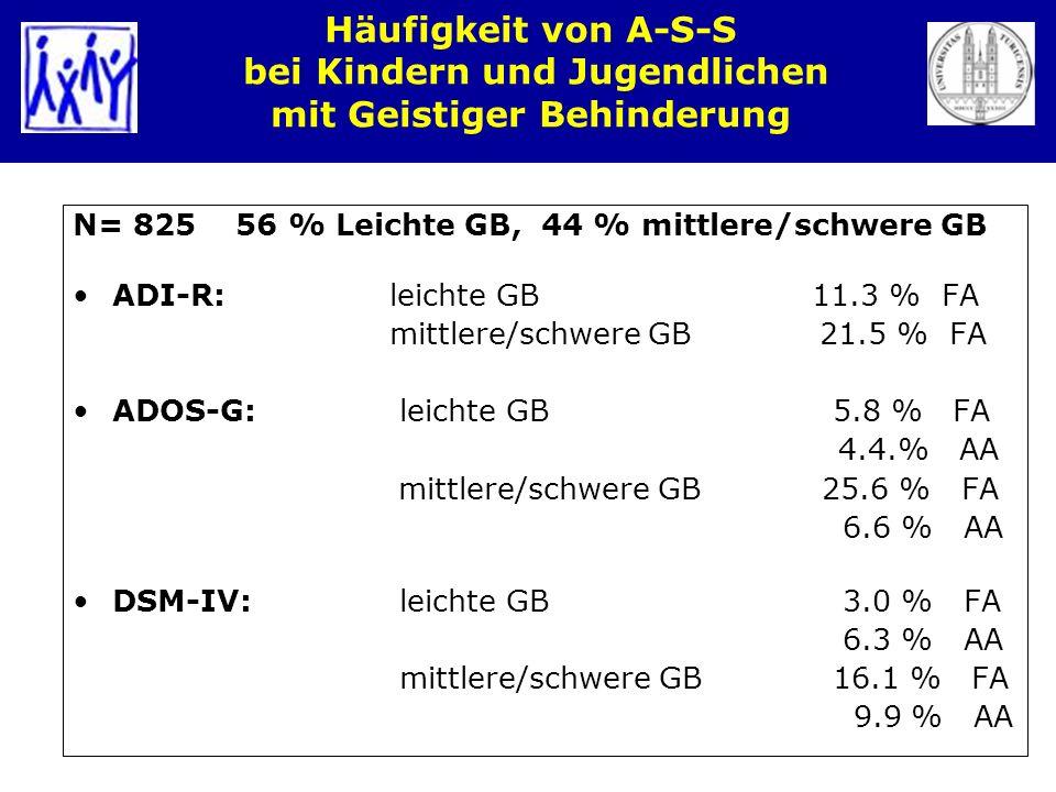 Häufigkeit von A-S-S bei Kindern und Jugendlichen mit Geistiger Behinderung N= 825 56 % Leichte GB, 44 % mittlere/schwere GB ADI-R: leichte GB 11.3 %