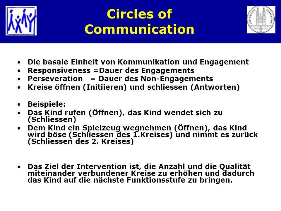 Circles of Communication Die basale Einheit von Kommunikation und Engagement Responsiveness =Dauer des Engagements Perseveration = Dauer des Non-Engag