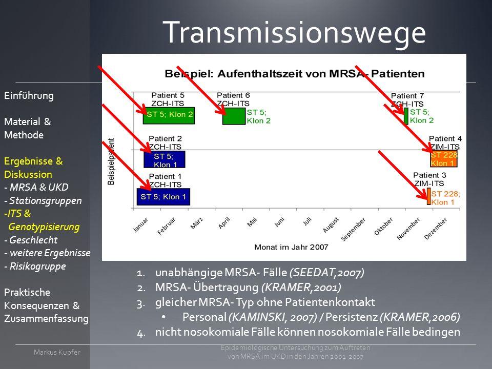 Transmissionswege Markus Kupfer Epidemiologische Untersuchung zum Auftreten von MRSA im UKD in den Jahren 2001-2007 1.unabhängige MRSA- Fälle (SEEDAT,2007) 2.MRSA- Übertragung (KRAMER,2001) 3.gleicher MRSA- Typ ohne Patientenkontakt Personal (KAMINSKI, 2007) / Persistenz (KRAMER,2006) 4.nicht nosokomiale Fälle können nosokomiale Fälle bedingen Einführung Material & Methode Ergebnisse & Diskussion - MRSA & UKD - Stationsgruppen -ITS & Genotypisierung - Geschlecht - weitere Ergebnisse - Risikogruppe Praktische Konsequenzen & Zusammenfassung