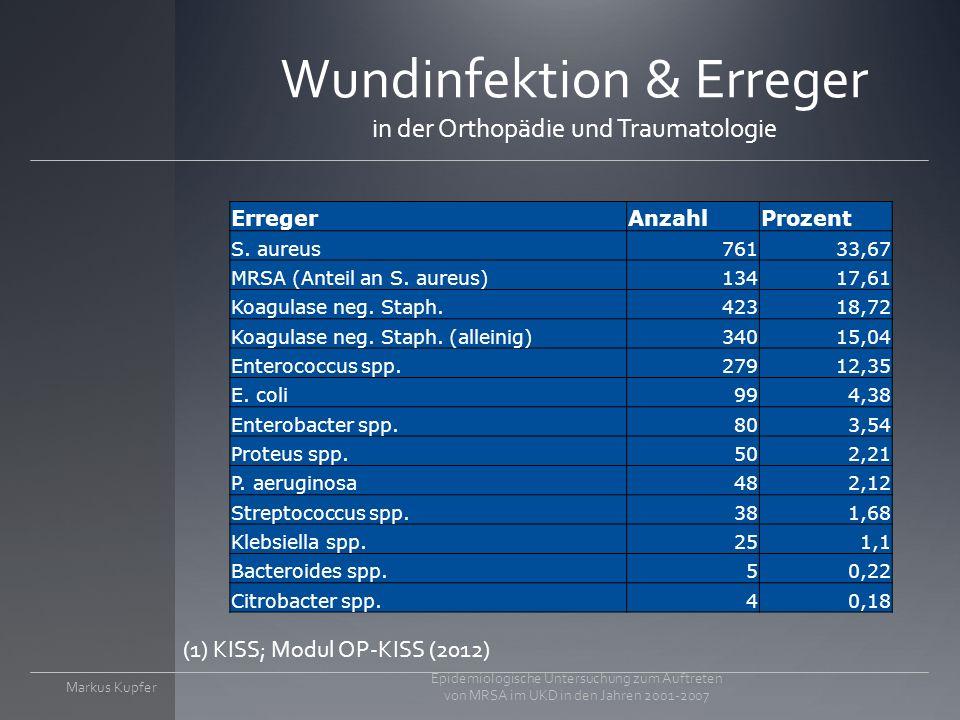 Wundinfektion & Erreger in der Orthopädie und Traumatologie ErregerAnzahlProzent S.