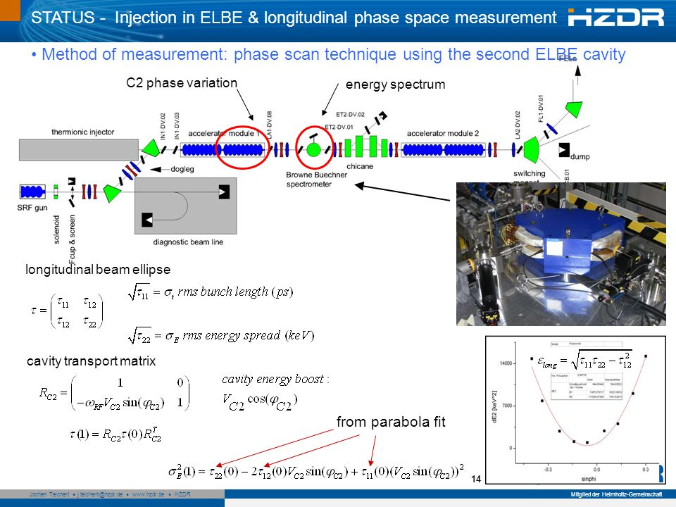 Seite 15 Mitglied der Helmholtz-Gemeinschaft Jochen Teichert j.teichertl@hzdr.de www.hzdr.de HZDR 15 Browne Buechner spectrometer pictures Same energy spread measured as in the 180° magnet of the diagnostic beamline Bunch compression in SRF-gun as expected from ASTRA simulation Successful test of long.