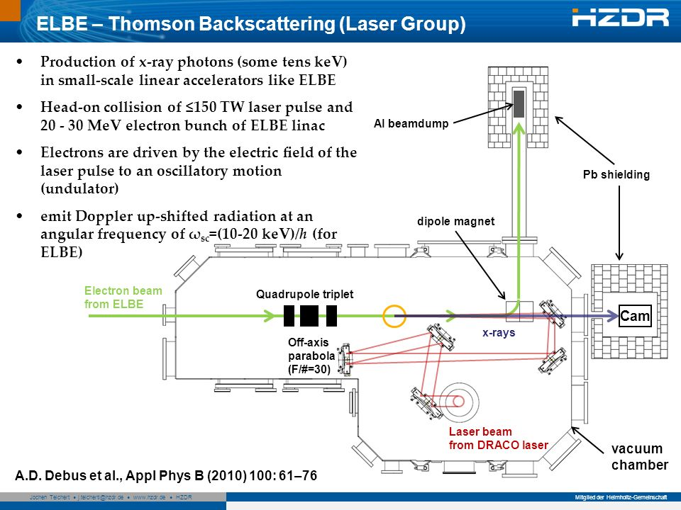 Seite 17 Mitglied der Helmholtz-Gemeinschaft Jochen Teichert j.teichertl@hzdr.de www.hzdr.de HZDR 17 Laser beam from DRACO laser Electron beam from ELBE Quadrupole triplet Al beamdump dipole magnet x-rays Pb shielding Cam Off-axis parabola (F/#=30) ELBE – Thomson Backscattering (Laser Group) Production of x-ray photons (some tens keV) in small-scale linear accelerators like ELBE Head-on collision of 150 TW laser pulse and 20 - 30 MeV electron bunch of ELBE linac Electrons are driven by the electric eld of the laser pulse to an oscillatory motion (undulator) emit Doppler up-shifted radiation at an angular frequency of ω sc =(10-20 keV)/h (for ELBE) A.D.