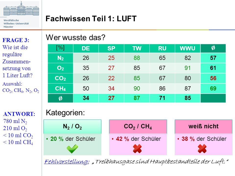 Wer wusste das? Fachwissen Teil 1: LUFT FRAGE 3: Wie ist die reguläre Zusammen- setzung von 1 Liter Luft? Auswahl: CO 2, CH 4, N 2, O 2 ANTWORT: 780 m