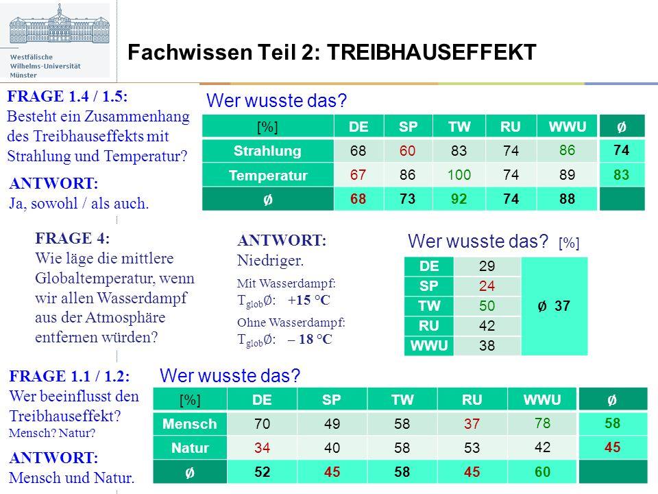 Wer wusste das? [%] Fachwissen Teil 2: TREIBHAUSEFFEKT FRAGE 4: Wie läge die mittlere Globaltemperatur, wenn wir allen Wasserdampf aus der Atmosphäre