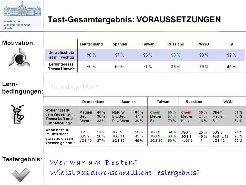 DeutschlandSpanienTaiwanRusslandWWU Umweltschutz ist mir wichtig 80 %97 %93 %98 %90 %92 % Lerninteresse Thema Umwelt 40 %60 %40%26 %79 %49 % Deutschla