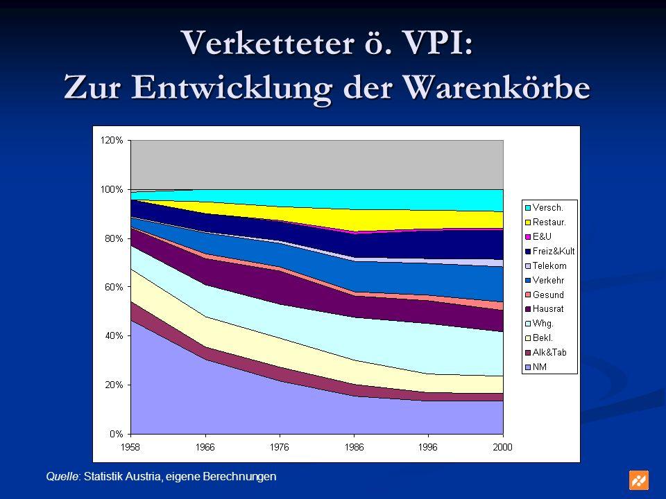 Verketteter ö. VPI: Zur Entwicklung der Warenkörbe Quelle: Statistik Austria, eigene Berechnungen