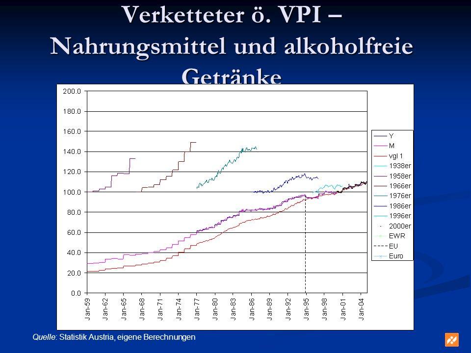 Verketteter ö. VPI – Nahrungsmittel und alkoholfreie Getränke Quelle: Statistik Austria, eigene Berechnungen