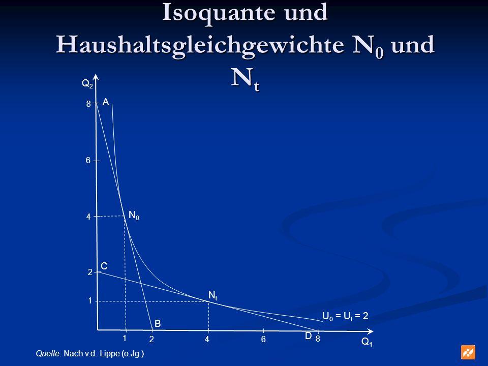Isoquante und Haushaltsgleichgewichte N 0 und N t 8 8 4 46 6 2 2 1 1 Q1Q1 Q2Q2 N0N0 NtNt A B C D U 0 = U t = 2 Quelle: Nach v.d. Lippe (o.Jg.)