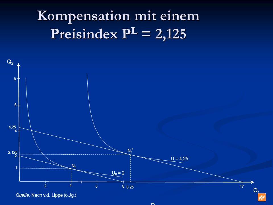 Kompensation mit einem Preisindex P L = 2,125 8 6 Q1Q1 Q2Q2 NtNt D U 0 = 2 Quelle: Nach v.d. Lippe (o.Jg.) 4 2 1 8 4 2 6 17 U = 4,25 Nt*Nt* 8,25 2,125