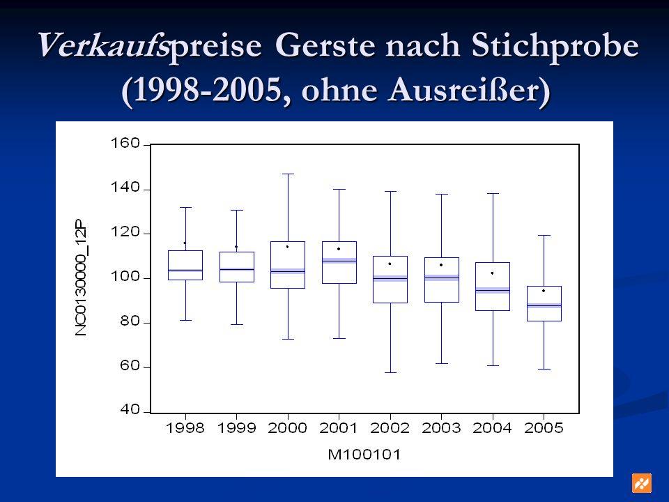 Verkaufspreise Gerste nach Stichprobe (1998-2005, ohne Ausreißer)