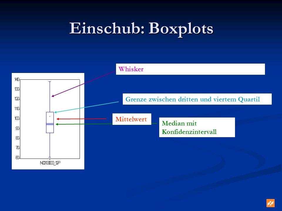 Einschub: Boxplots Mittelwert Median mit Konfidenzintervall Grenze zwischen dritten und viertem Quartil Whisker