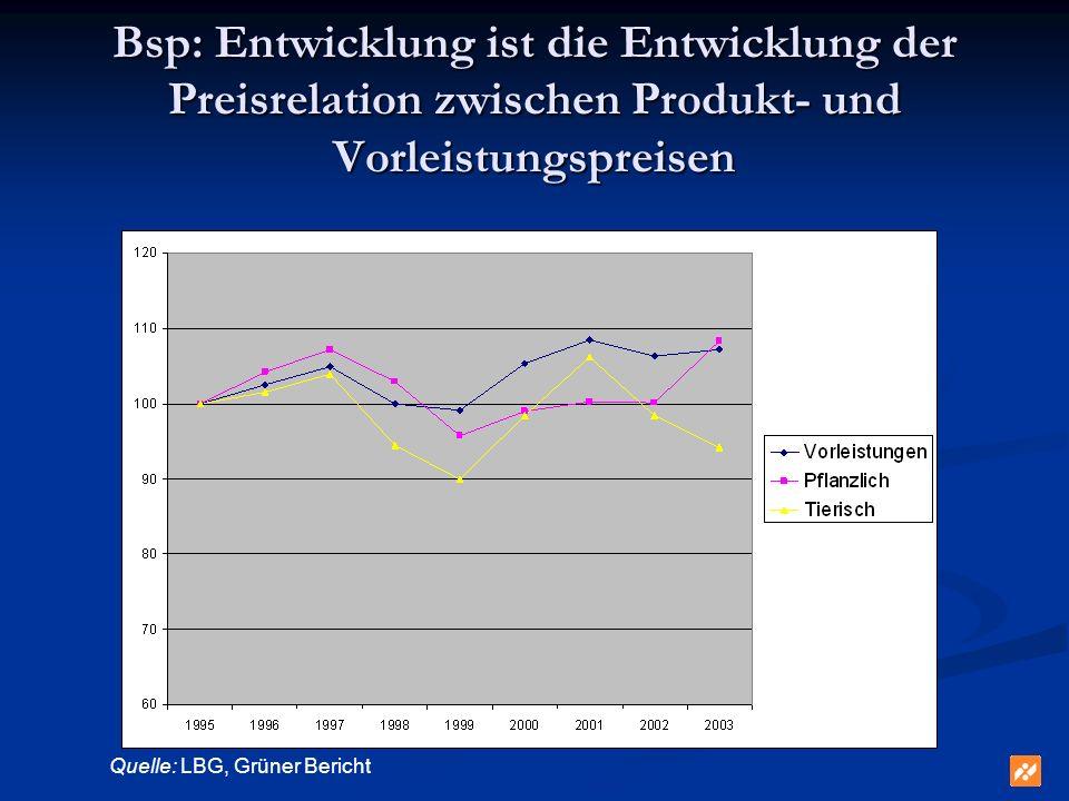 Bsp: Entwicklung ist die Entwicklung der Preisrelation zwischen Produkt- und Vorleistungspreisen Quelle: LBG, Grüner Bericht