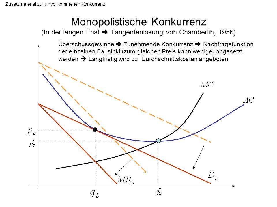 Monopolistische Konkurrenz (In der langen Frist Tangentenlösung von Chamberlin, 1956) Zusatzmaterial zur unvollkommenen Konkurrenz Überschussgewinne Z