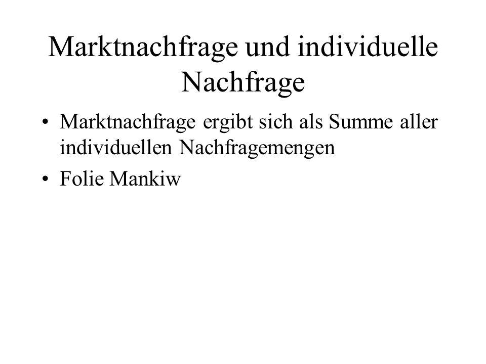 Marktnachfrage und individuelle Nachfrage Marktnachfrage ergibt sich als Summe aller individuellen Nachfragemengen Folie Mankiw