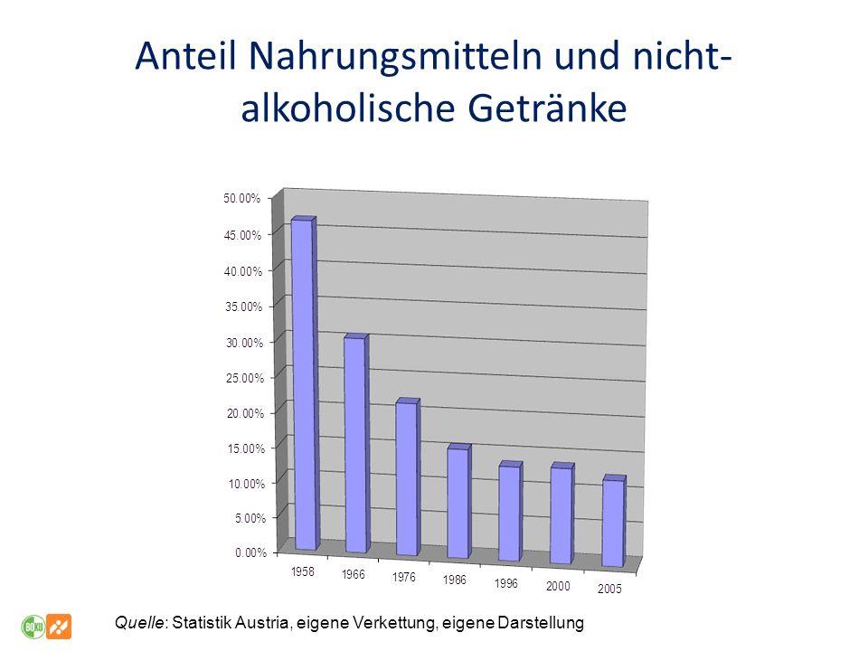Quelle: Statistik Austria, eigene Verkettung, eigene Darstellung Anteil Nahrungsmitteln und nicht- alkoholische Getränke