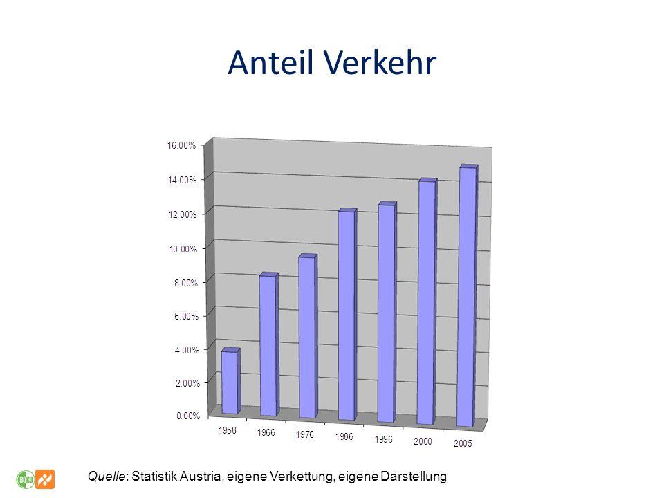 Quelle: Statistik Austria, eigene Verkettung, eigene Darstellung Anteil Verkehr