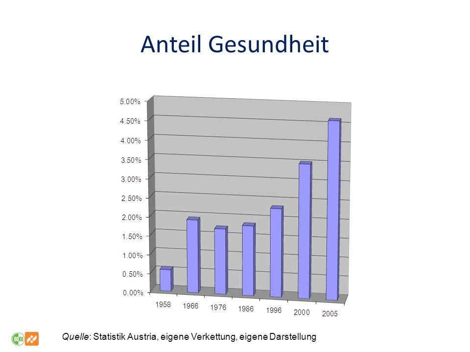 Quelle: Statistik Austria, eigene Verkettung, eigene Darstellung Anteil Gesundheit