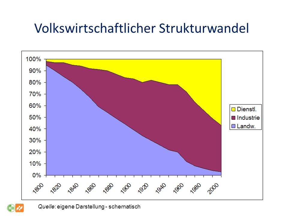 Volkswirtschaftlicher Strukturwandel Quelle: eigene Darstellung - schematisch