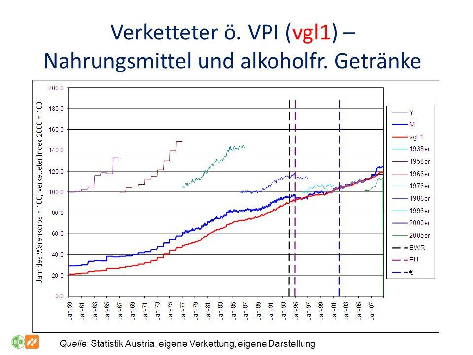 Verketteter ö.VPI (vgl1) – Nahrungsmittel und alkoholfr.