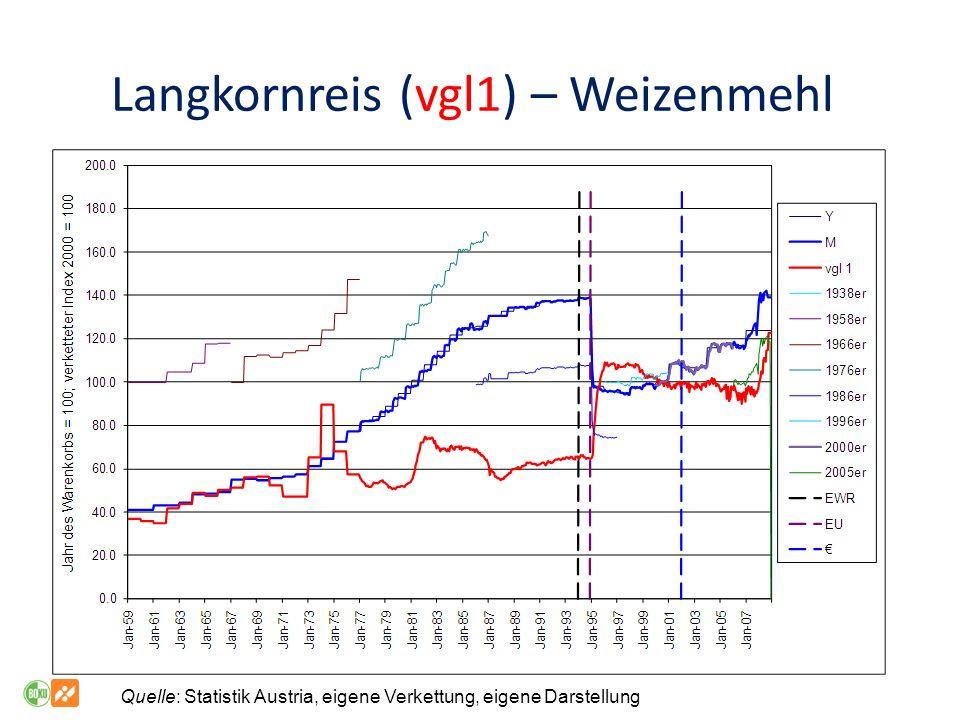 Langkornreis (vgl1) – Weizenmehl Quelle: Statistik Austria, eigene Verkettung, eigene Darstellung