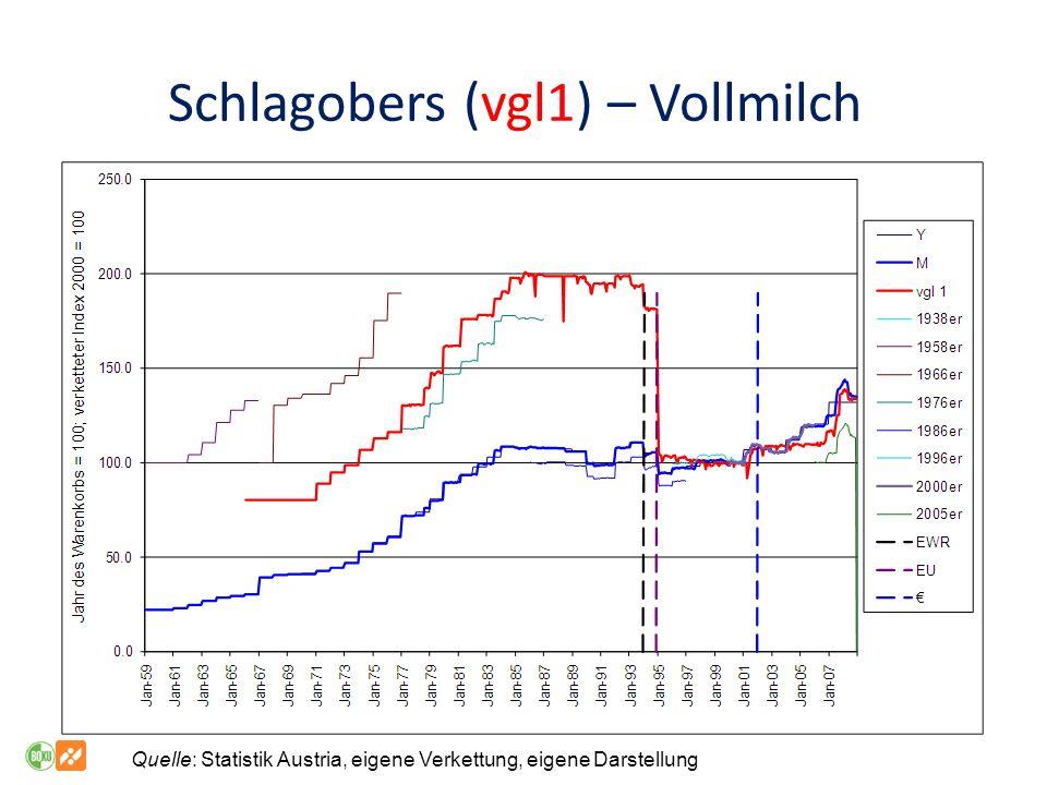 Schlagobers (vgl1) – Vollmilch Quelle: Statistik Austria, eigene Verkettung, eigene Darstellung