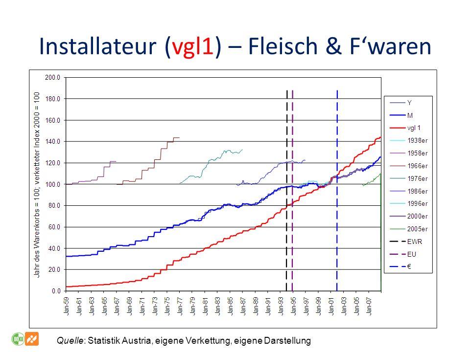 Installateur (vgl1) – Fleisch & Fwaren Quelle: Statistik Austria, eigene Verkettung, eigene Darstellung