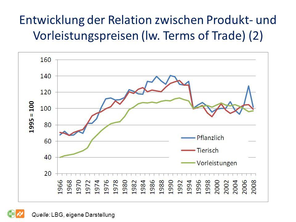 Entwicklung der Relation zwischen Produkt- und Vorleistungspreisen (lw.