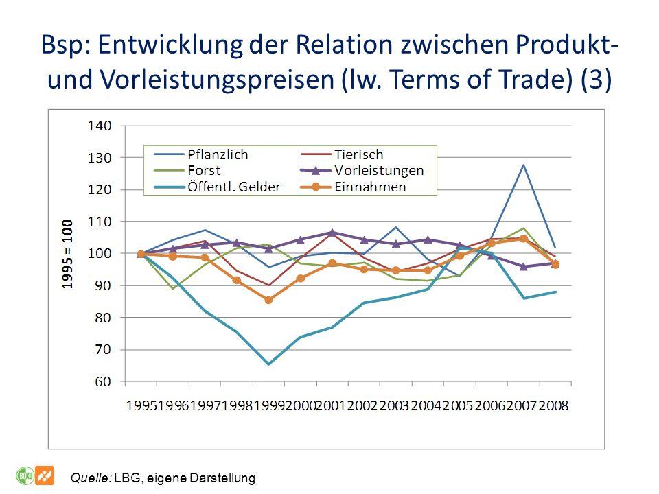Bsp: Entwicklung der Relation zwischen Produkt- und Vorleistungspreisen (lw.