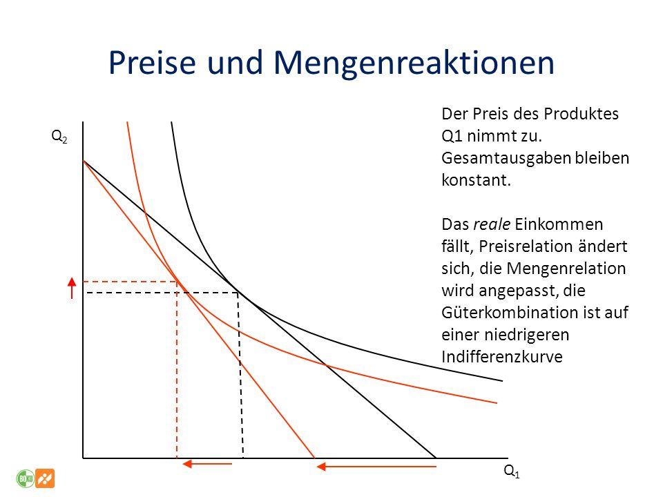 Preise und Mengenreaktionen Der Preis des Produktes Q1 nimmt zu.