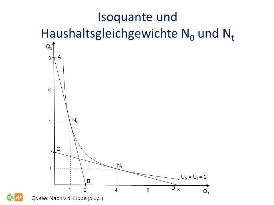 Isoquante und Haushaltsgleichgewichte N 0 und N t 8 8 4 46 6 2 2 1 1 Q1Q1 Q2Q2 N0N0 NtNt A B C D U 0 = U t = 2 Quelle: Nach v.d.