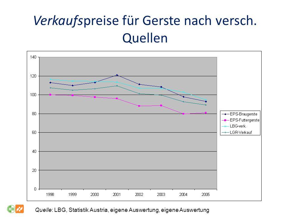 Verkaufspreise für Gerste nach versch.