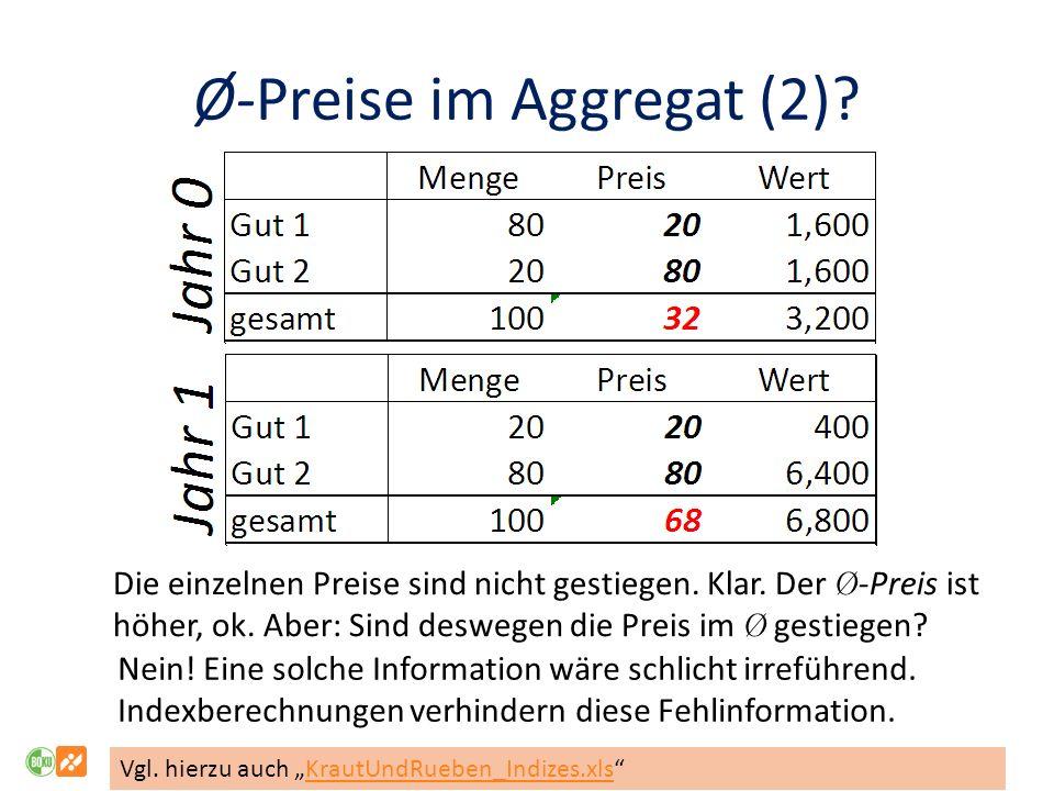 Ø-Preise im Aggregat (2).Die einzelnen Preise sind nicht gestiegen.