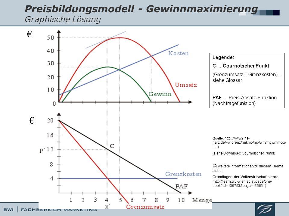 Preisbildungsmodell - Gewinnmaximierung Graphische Lösung Legende: C... Cournotscher Punkt (Grenzumsatz = Grenzkosten) - siehe Glossar PAF... Preis-Ab