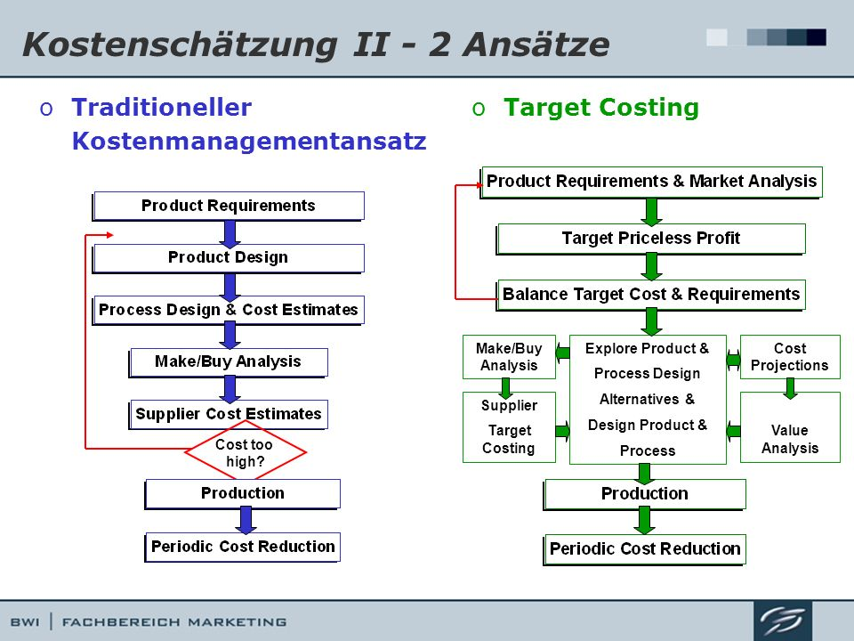 Kostenschätzung II - 2 Ansätze oTraditioneller Kostenmanagementansatz oTarget Costing Cost too high? Explore Product & Process Design Alternatives & D