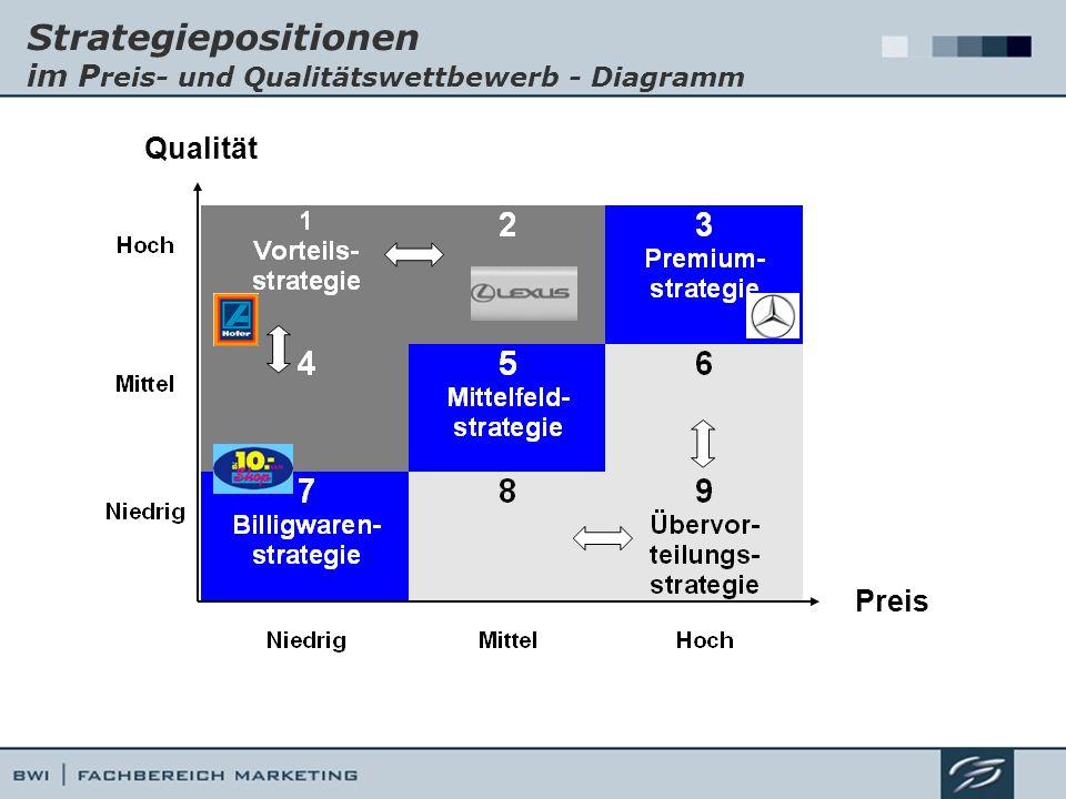 Strategiepositionen im P reis- und Qualitätswettbewerb - Diagramm Preis Qualität