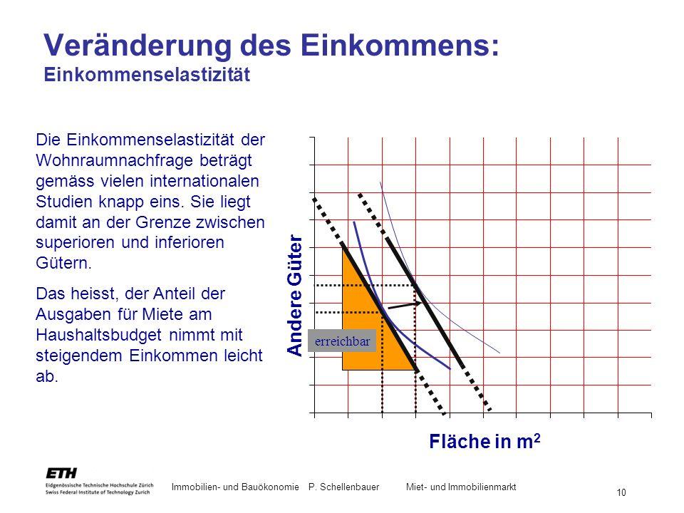 Immobilien- und BauökonomieP. Schellenbauer Miet- und Immobilienmarkt 10 Die Einkommenselastizität der Wohnraumnachfrage beträgt gemäss vielen interna