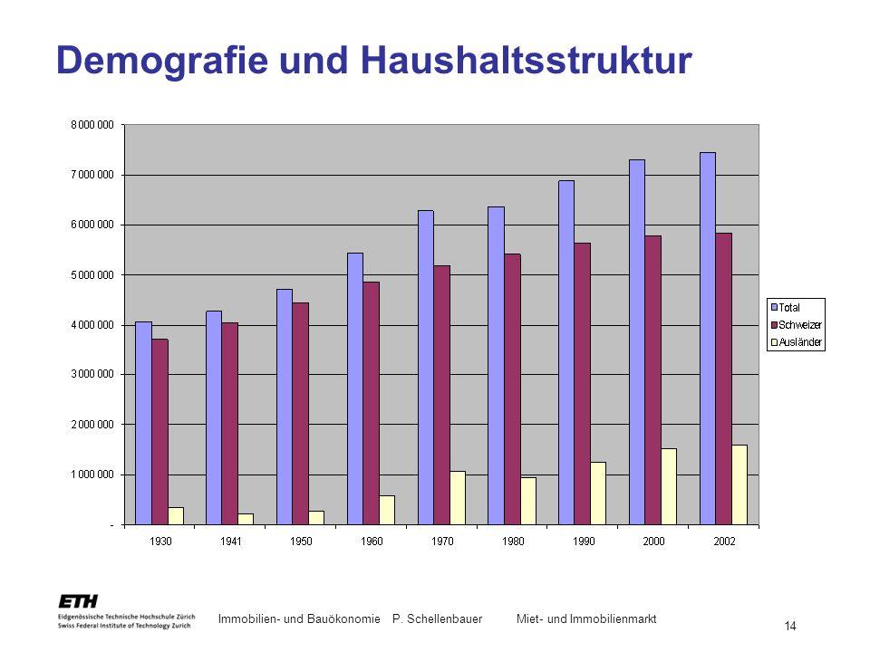 Immobilien- und BauökonomieP. Schellenbauer Miet- und Immobilienmarkt 14 Demografie und Haushaltsstruktur