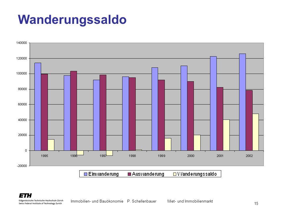 Immobilien- und BauökonomieP. Schellenbauer Miet- und Immobilienmarkt 15 Wanderungssaldo