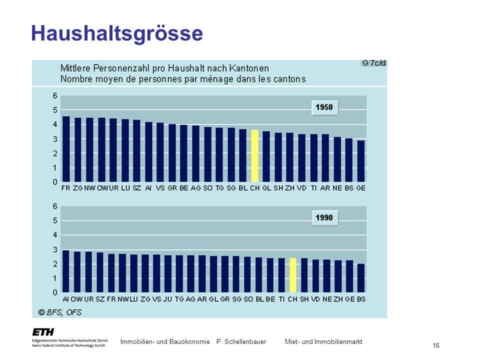 Immobilien- und BauökonomieP. Schellenbauer Miet- und Immobilienmarkt 16 Haushaltsgrösse