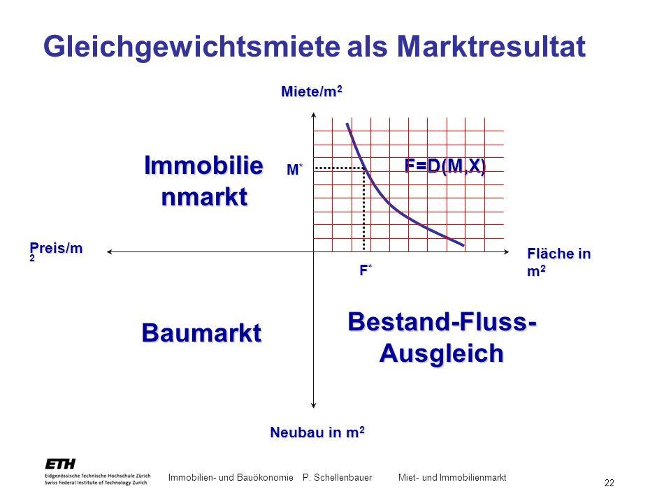 Immobilien- und BauökonomieP. Schellenbauer Miet- und Immobilienmarkt 22 Gleichgewichtsmiete als Marktresultat Immobilie nmarkt Baumarkt Bestand-Fluss